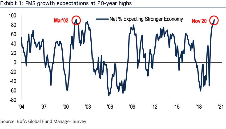 Erwartungshaltung der Investoren in Bezug auf das zukünftige wirtschaftliche Wachstum